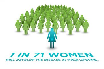 Ovarian Cancer Statistic