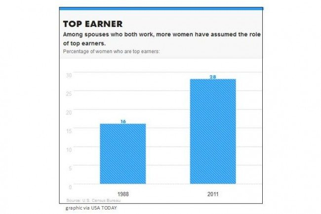 USA Today Top Earner Graphic