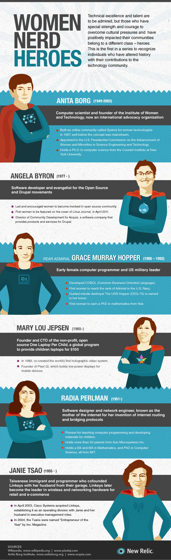 Women-Nerd-Heroes_New Relic
