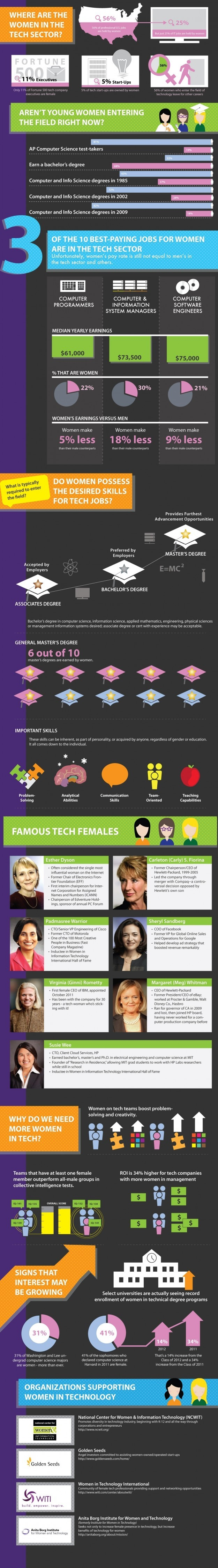 women-in-technology-infographic