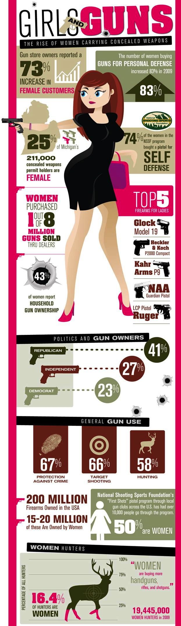 girls and guns info