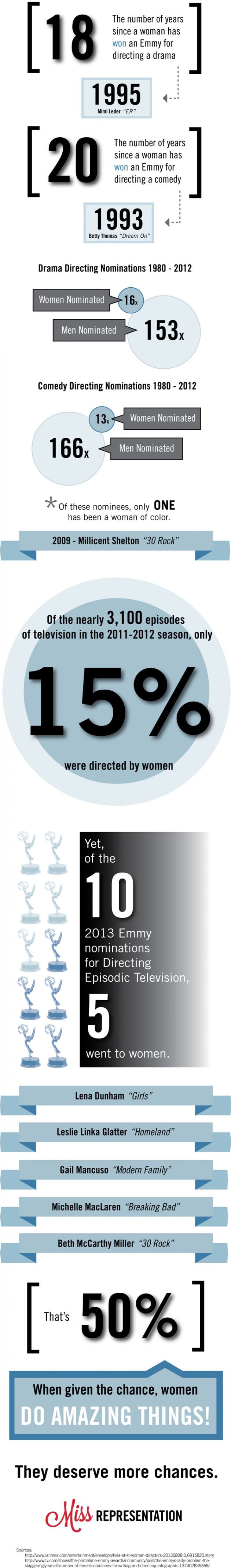Emmys_infographic