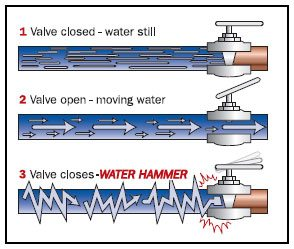 Water Hammer pipes