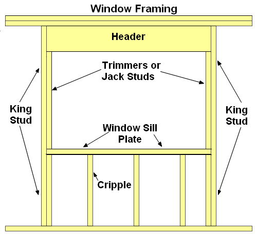 window-framing