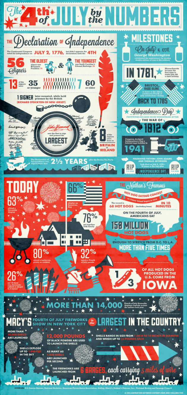July-4th-infographic