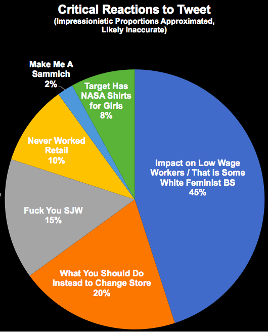 reactions to twitter pie chart
